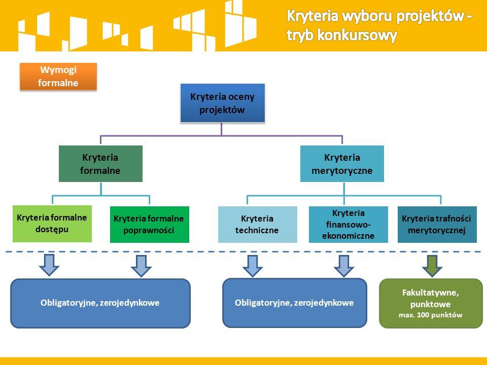 Wymogi formalne Kryteria oceny projektów Kryteria formalne Kryteria merytoryczne Kryteria formalne dostępu Kryteria formalne poprawności Kryteria trafności merytorycznej Kryteria finansowo- ekonomiczne Kryteria techniczne Obligatoryjne, zerojedynkowe Fakultatywne, punktowe max.