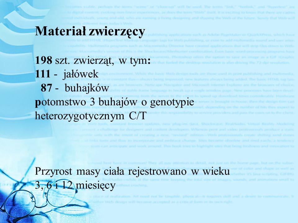 Materiał zwierzęcy 198 szt. zwierząt, w tym: 111 - jałówek 87 - buhajków potomstwo 3 buhajów o genotypie heterozygotycznym C/T Przyrost masy ciała rej