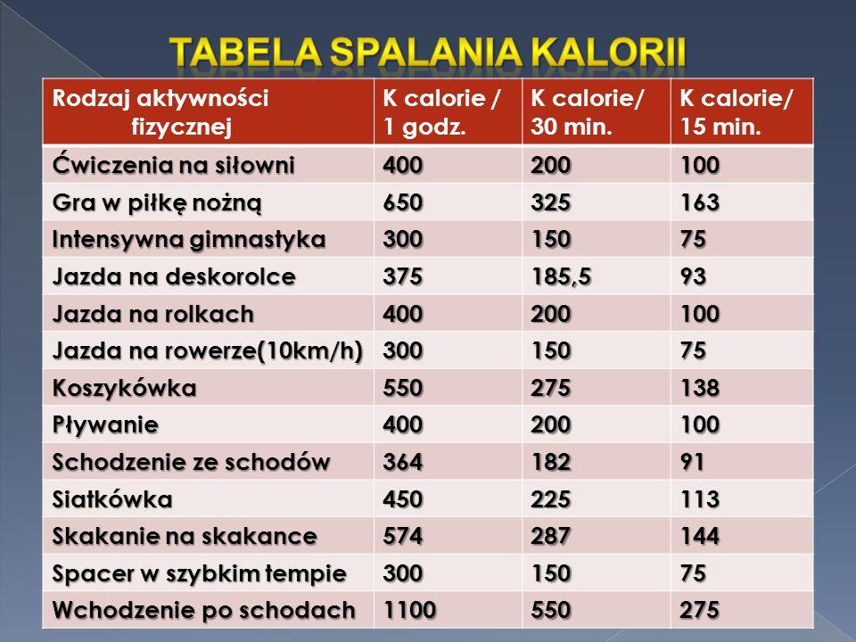 Rodzaj aktywności fizycznej K calorie / 1 godz. K calorie/ 30 min.