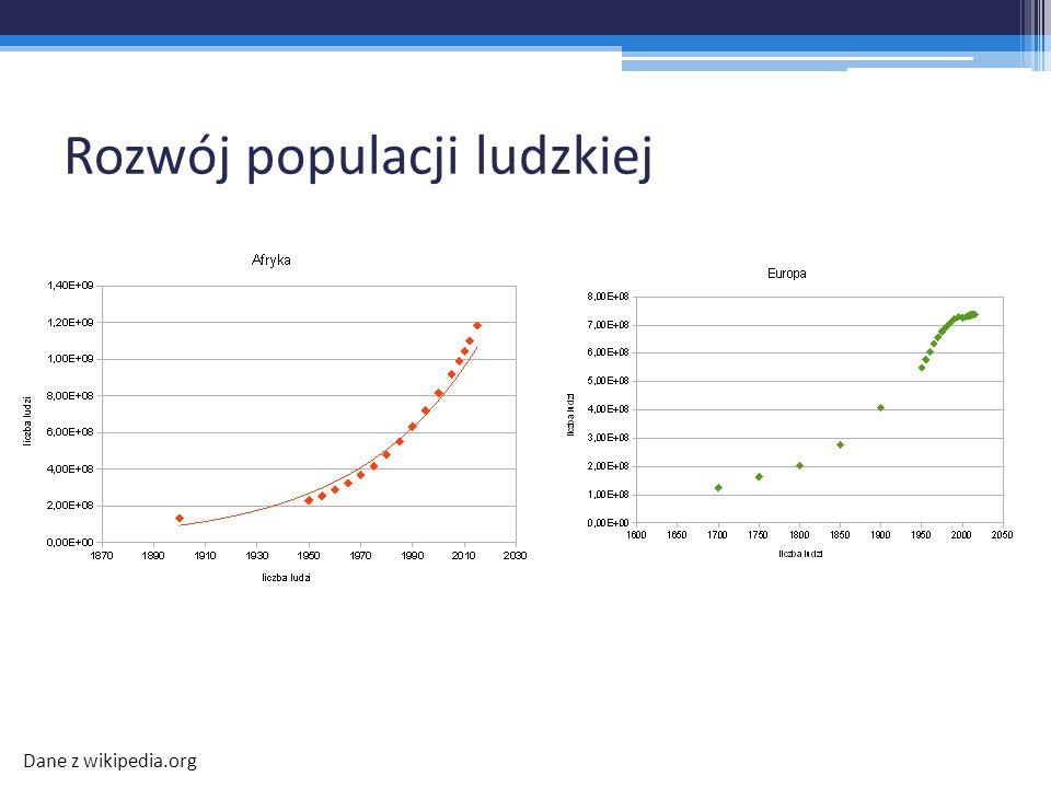 Rozwój populacji ludzkiej Dane z wikipedia.org