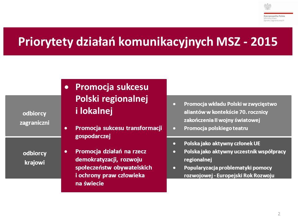 2 odbiorcy zagraniczni odbiorcy krajowi  Promocja sukcesu Polski regionalnej i lokalnej  Promocja sukcesu transformacji gospodarczej  Promocja dzia