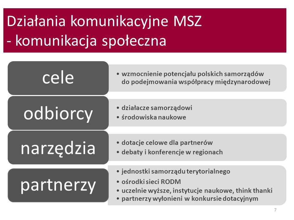 Działania komunikacyjne MSZ - komunikacja społeczna 7 wzmocnienie potencjału polskich samorządów do podejmowania współpracy międzynarodowej cele dział