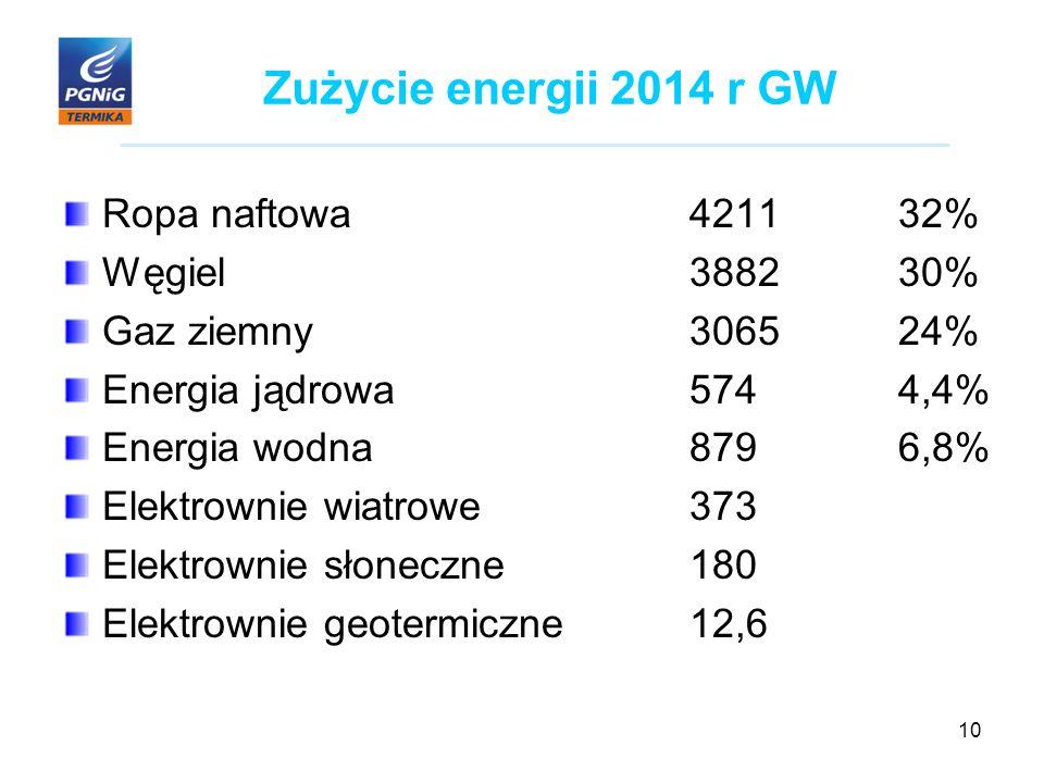 10 Zużycie energii 2014 r GW Ropa naftowa421132% Węgiel388230% Gaz ziemny306524% Energia jądrowa5744,4% Energia wodna8796,8% Elektrownie wiatrowe373 Elektrownie słoneczne180 Elektrownie geotermiczne12,6