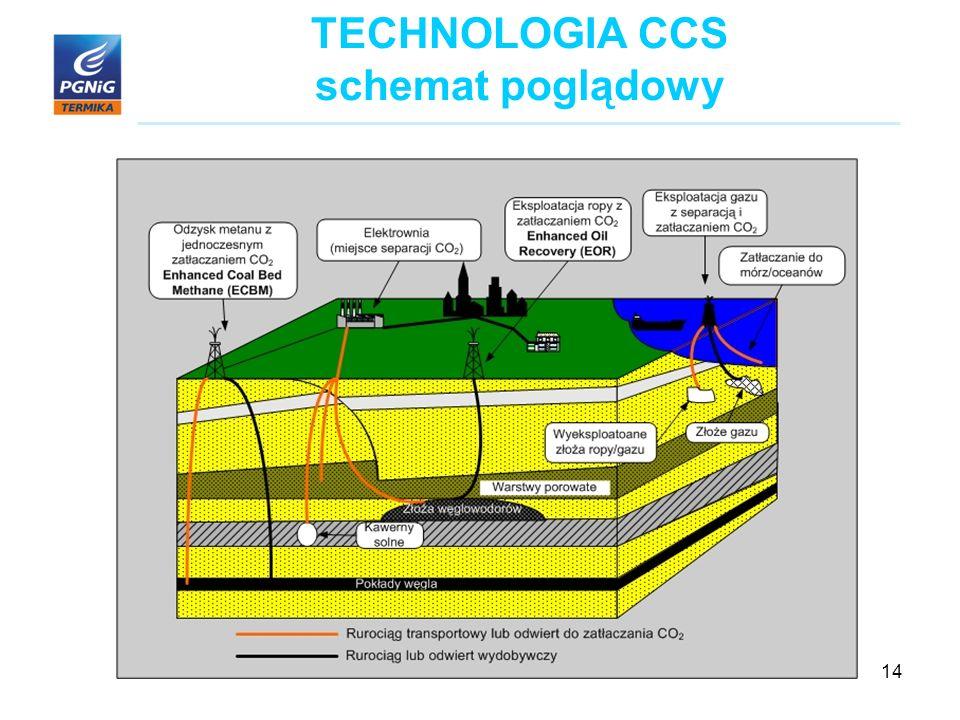 14 TECHNOLOGIA CCS schemat poglądowy