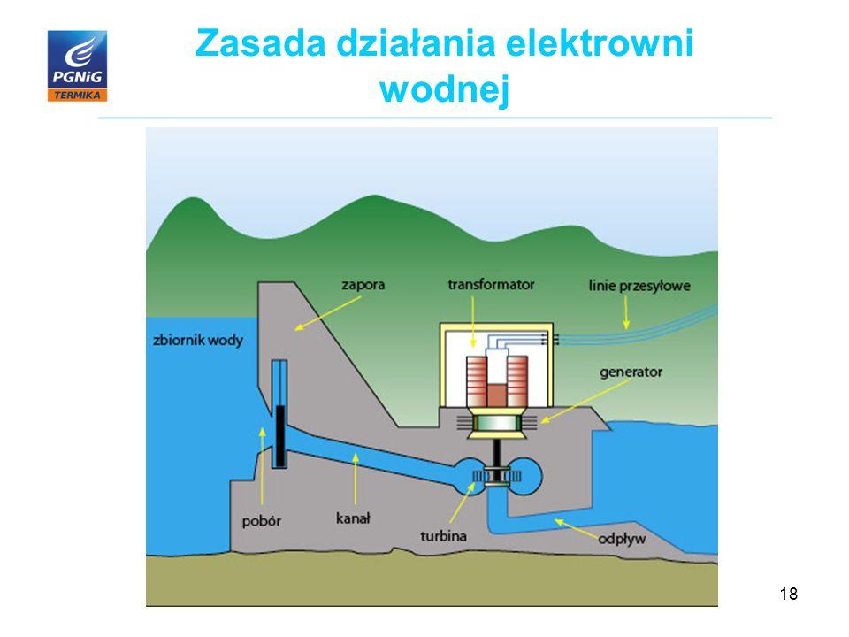 18 Zasada działania elektrowni wodnej