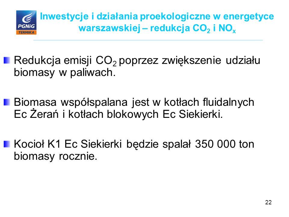 22 Inwestycje i działania proekologiczne w energetyce warszawskiej – redukcja CO 2 i NO x Redukcja emisji CO 2 poprzez zwiększenie udziału biomasy w paliwach.