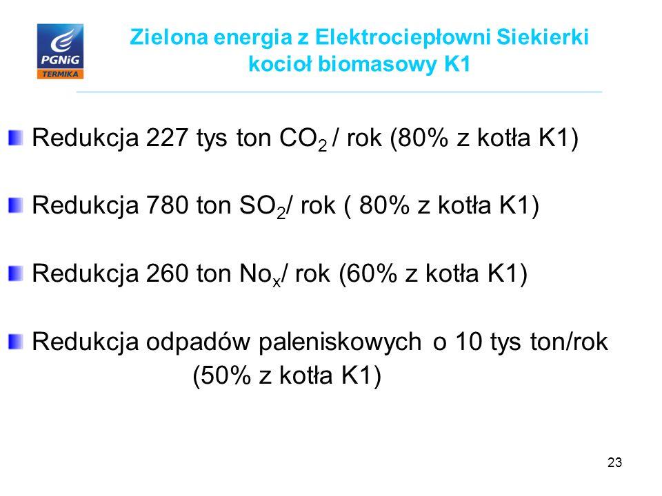 23 Zielona energia z Elektrociepłowni Siekierki kocioł biomasowy K1 Redukcja 227 tys ton CO 2 / rok (80% z kotła K1) Redukcja 780 ton SO 2 / rok ( 80% z kotła K1) Redukcja 260 ton No x / rok (60% z kotła K1) Redukcja odpadów paleniskowych o 10 tys ton/rok (50% z kotła K1)