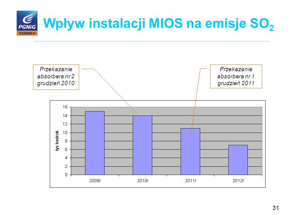 31 Wpływ instalacji MIOS na emisje SO 2 Przekazanie absorbera nr 2 grudzień 2010 Przekazanie absorbera nr 1 grudzień 2011