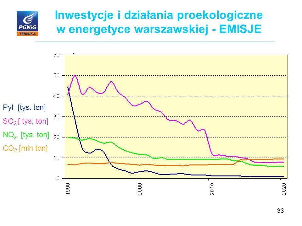 33 Inwestycje i działania proekologiczne w energetyce warszawskiej - EMISJE Pył [tys.