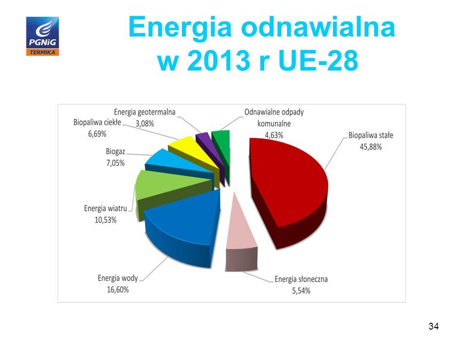 Energia odnawialna w 2013 r UE-28 34