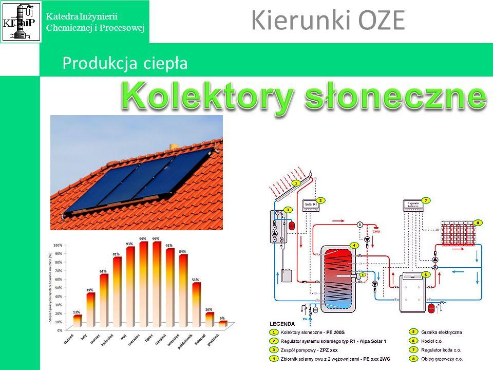 Produkcja ciepła Kierunki OZE KIKI Katedra Inżynierii Chemicznej i Procesowej