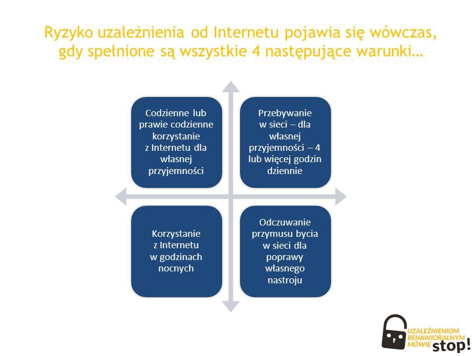 Ryzyko uzależnienia od Internetu pojawia się wówczas, gdy spełnione są wszystkie 4 następujące warunki… Codzienne lub prawie codzienne korzystanie z Internetu dla własnej przyjemności Przebywanie w sieci – dla własnej przyjemności – 4 lub więcej godzin dziennie Korzystanie z Internetu w godzinach nocnych Odczuwanie przymusu bycia w sieci dla poprawy własnego nastroju