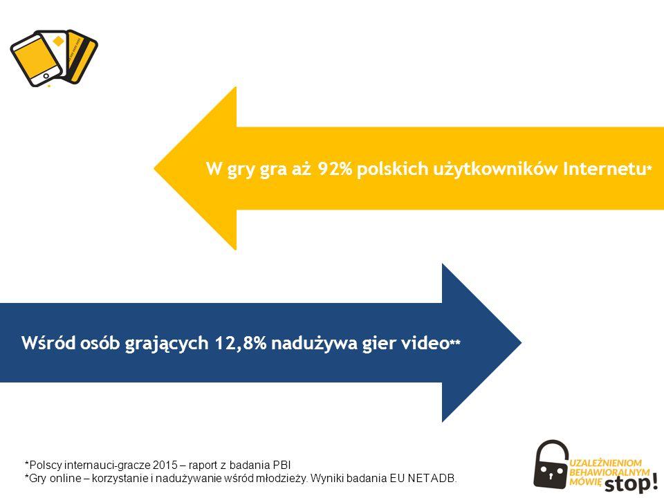 Wśród osób grających 12,8% nadużywa gier video ** W gry gra aż 92% polskich użytkowników Internetu * * Polscy internauci-gracze 2015 – raport z badania PBI * Gry online – korzystanie i nadużywanie wśród młodzieży.