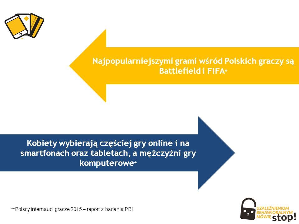 Kobiety wybierają częściej gry online i na smartfonach oraz tabletach, a mężczyźni gry komputerowe * Najpopularniejszymi grami wśród Polskich graczy są Battlefield i FIFA * ** Polscy internauci-gracze 2015 – raport z badania PBI