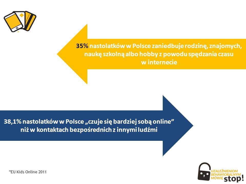 """38,1% nastolatków w Polsce """"czuje się bardziej sobą online niż w kontaktach bezpośrednich z innymi ludźmi 35% nastolatków w Polsce zaniedbuje rodzinę, znajomych, naukę szkolną albo hobby z powodu spędzania czasu w internecie *EU Kids Online 2011"""