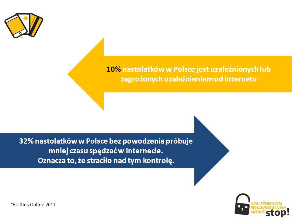 32% nastolatków w Polsce bez powodzenia próbuje mniej czasu spędzać w Internecie.