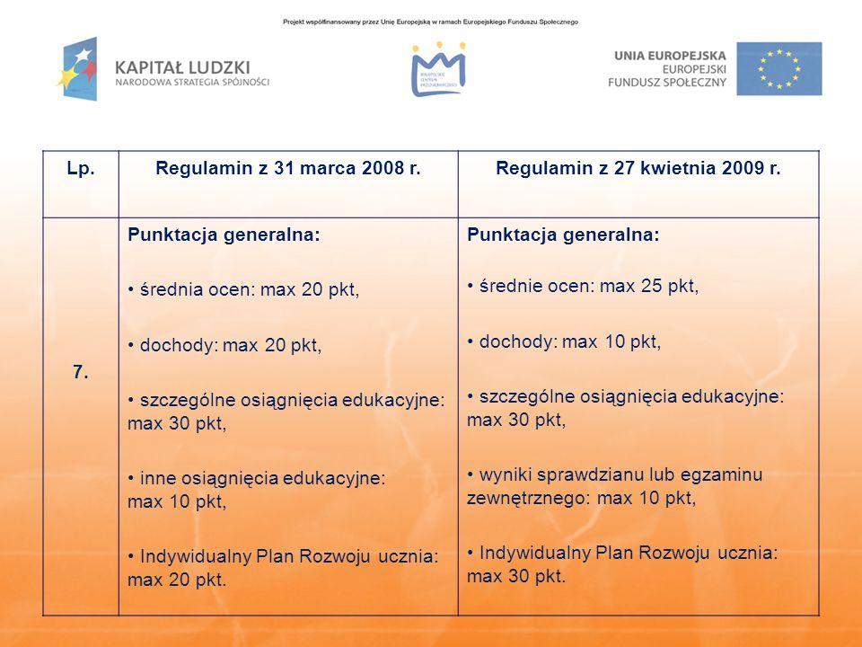 Lp.Regulamin z 31 marca 2008 r.Regulamin z 27 kwietnia 2009 r. 7. Punktacja generalna: średnia ocen: max 20 pkt, dochody: max 20 pkt, szczególne osiąg