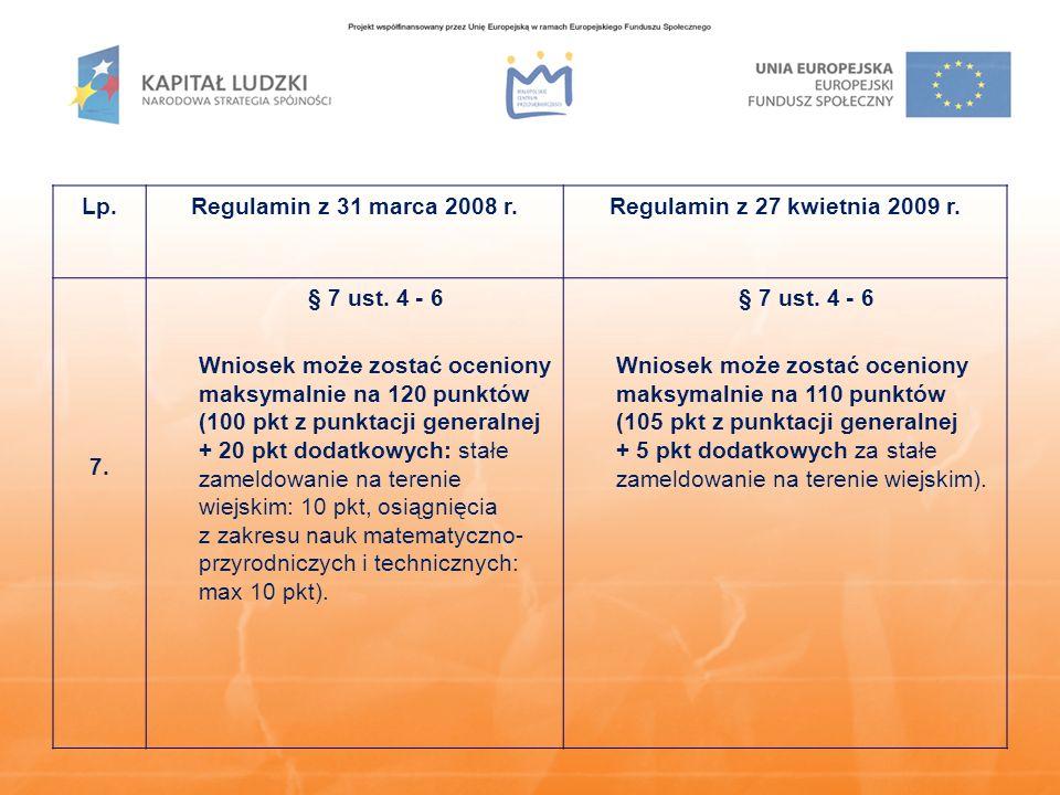 Lp.Regulamin z 31 marca 2008 r.Regulamin z 27 kwietnia 2009 r. 7. § 7 ust. 4 - 6 Wniosek może zostać oceniony maksymalnie na 120 punktów (100 pkt z pu