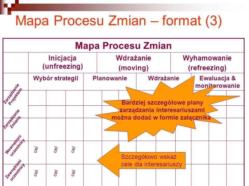 Mapa Procesu Zmian – format (3) Mapa Procesu Zmian Inicjacja (unfreezing) Wdrażanie (moving) Wyhamowanie (refreezing) Wybór strategiiPlanowanieWdrażan