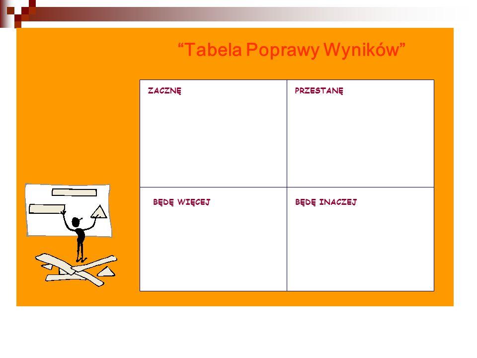 """""""Tabela Poprawy Wyników"""" ZACZNĘPRZESTANĘ BĘDĘ WIĘCEJBĘDĘ INACZEJ"""