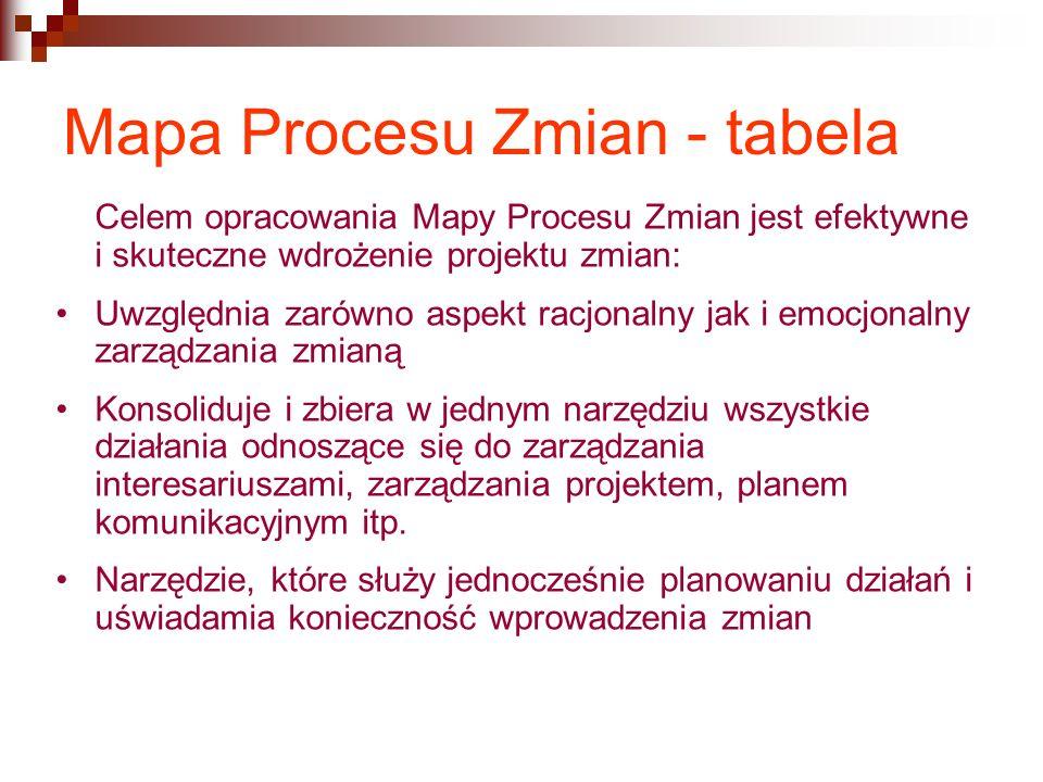 Mapa Procesu Zmian - tabela Celem opracowania Mapy Procesu Zmian jest efektywne i skuteczne wdrożenie projektu zmian: Uwzględnia zarówno aspekt racjon