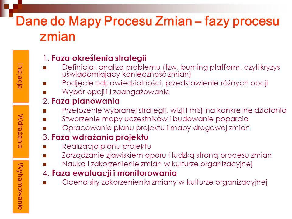 Dane do Mapy Procesu Zmian – fazy procesu zmian 1. Faza określenia strategii Definicja i analiza problemu (tzw. burning platform, czyli kryzys uświada