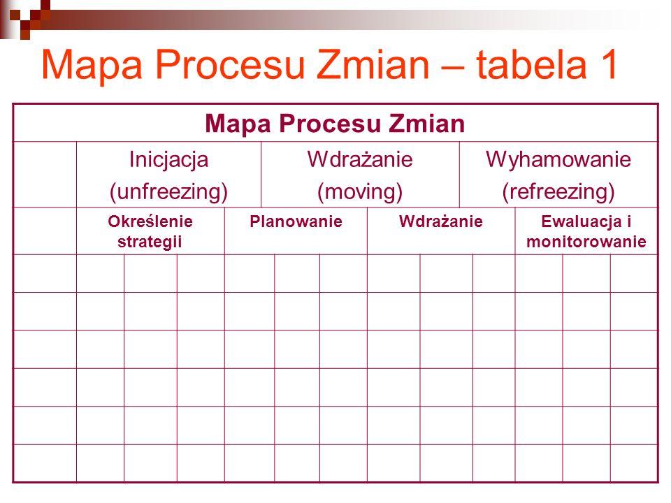 Mapa Procesu Zmian – tabela 1 Mapa Procesu Zmian Inicjacja (unfreezing) Wdrażanie (moving) Wyhamowanie (refreezing) Określenie strategii PlanowanieWdr