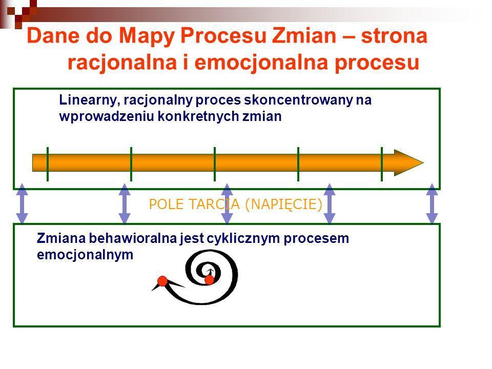 Linearny, racjonalny proces skoncentrowany na wprowadzeniu konkretnych zmian Zmiana behawioralna jest cyklicznym procesem emocjonalnym POLE TARCIA (NA