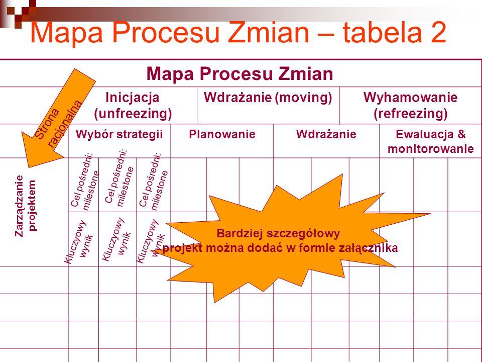 Mapa Procesu Zmian – tabela 2 Mapa Procesu Zmian Inicjacja (unfreezing) Wdrażanie (moving)Wyhamowanie (refreezing) Wybór strategiiPlanowanieWdrażanieE