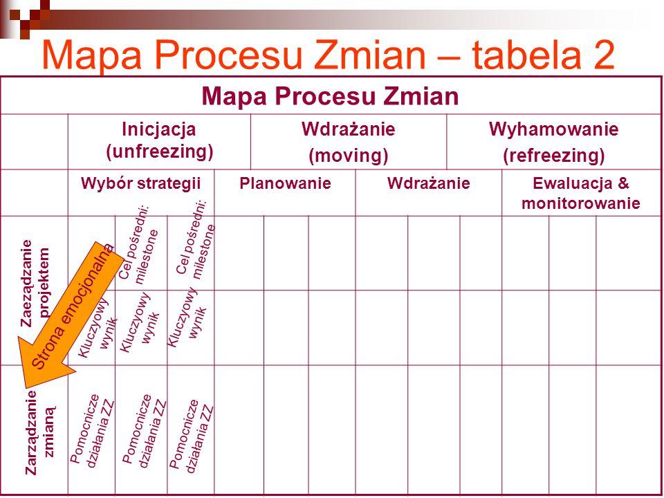 Mapa Procesu Zmian – tabela 2 Mapa Procesu Zmian Inicjacja (unfreezing) Wdrażanie (moving) Wyhamowanie (refreezing) Wybór strategiiPlanowanieWdrażanie