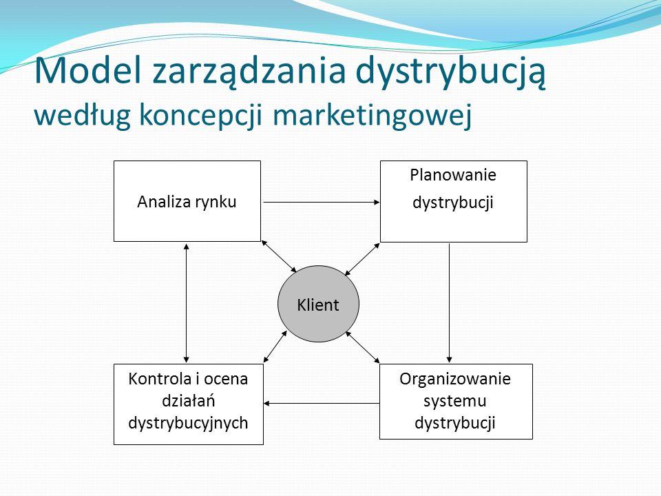 Model zarządzania dystrybucją według koncepcji marketingowej Analiza rynku Organizowanie systemu dystrybucji Planowanie dystrybucji Kontrola i ocena d