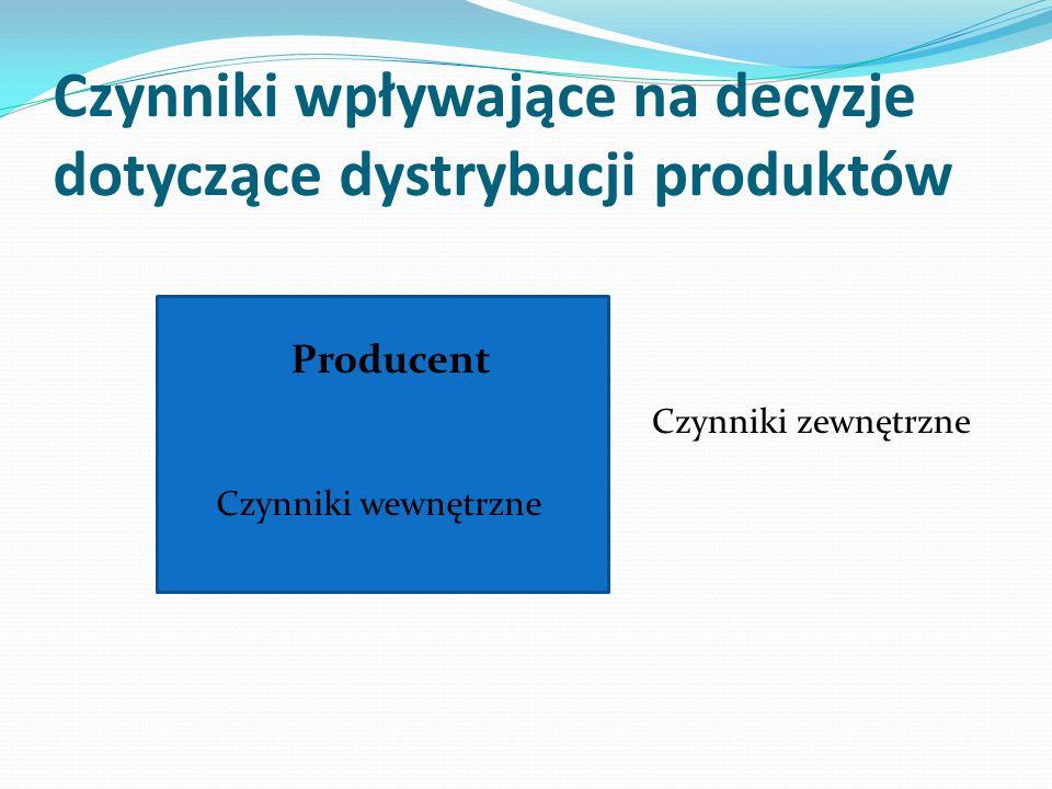 Czynniki wpływające na decyzje dotyczące dystrybucji produktów Producent Czynniki wewnętrzne Czynniki zewnętrzne
