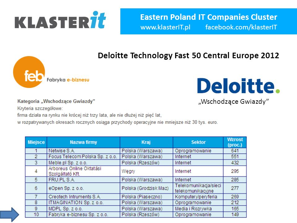 """Eastern Poland IT Companies Cluster www.klasterIT.pl facebook.com/klasterIT """"Wschodzące Gwiazdy Deloitte Technology Fast 50 Central Europe 2012"""