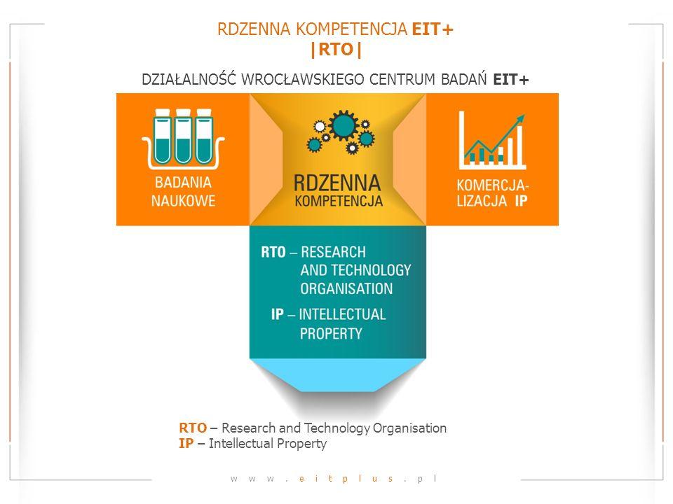 RDZENNA KOMPETENCJA EIT+ |RTO| www.eitplus.pl DZIAŁALNOŚĆ WROCŁAWSKIEGO CENTRUM BADAŃ EIT+ RTO – Research and Technology Organisation IP – Intellectua