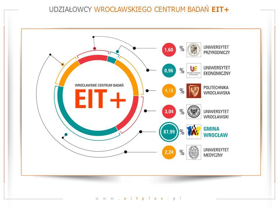 UDZIAŁOWCY WROCŁAWSKIEGO CENTRUM BADAŃ EIT+ www.eitplus.pl