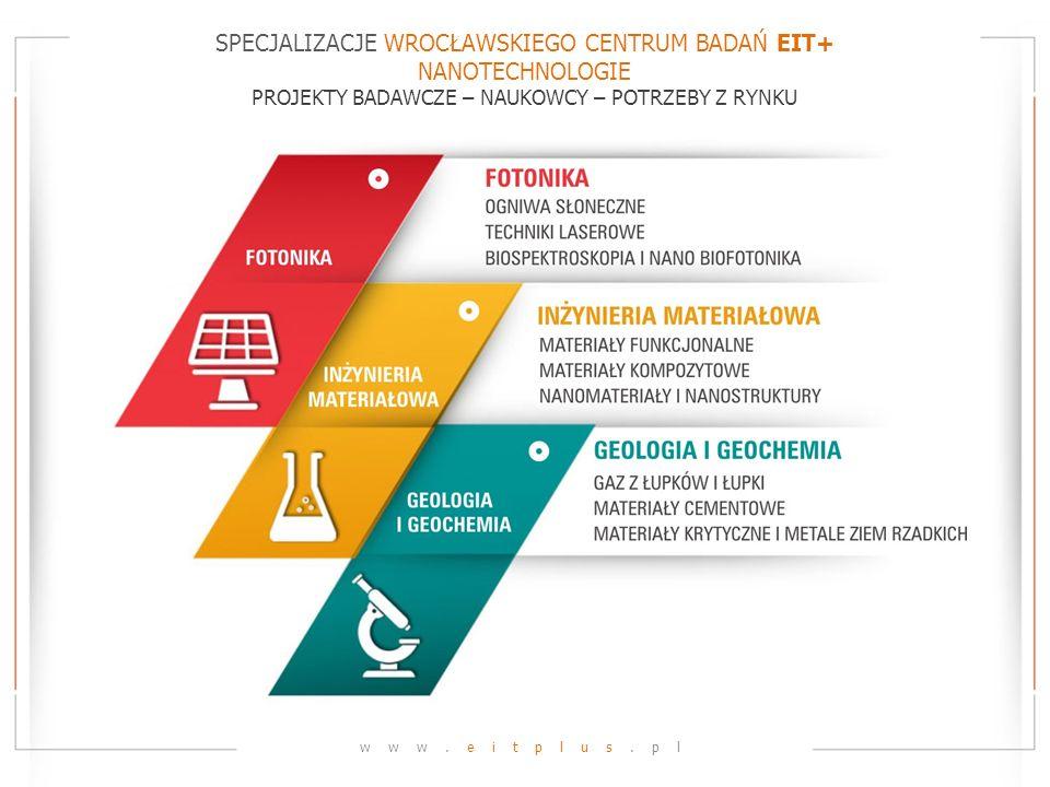 SPECJALIZACJE WROCŁAWSKIEGO CENTRUM BADAŃ EIT+ NANOTECHNOLOGIE PROJEKTY BADAWCZE – NAUKOWCY – POTRZEBY Z RYNKU www.eitplus.pl