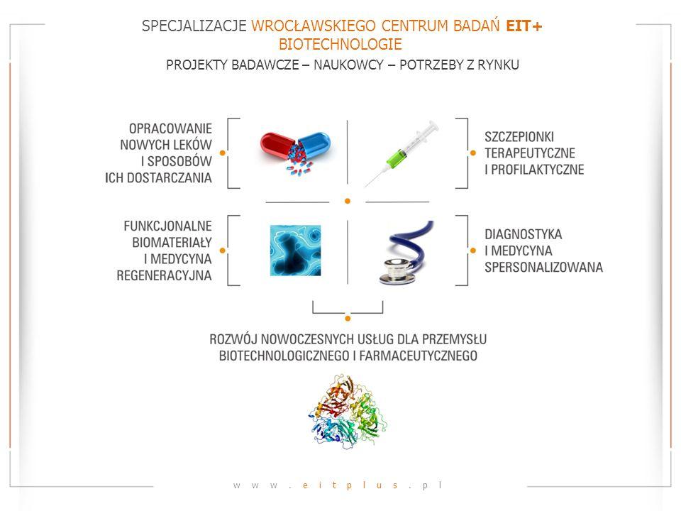 SPECJALIZACJE WROCŁAWSKIEGO CENTRUM BADAŃ EIT+ BIOTECHNOLOGIE PROJEKTY BADAWCZE – NAUKOWCY – POTRZEBY Z RYNKU www.eitplus.pl