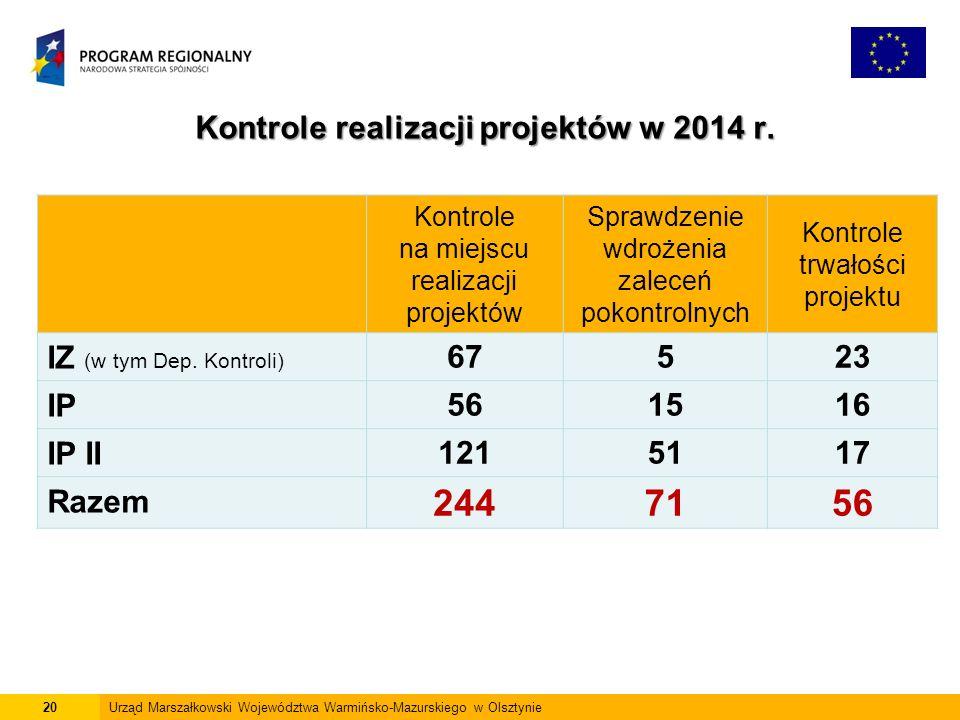 Kontrole realizacji projektów w 2014 r.