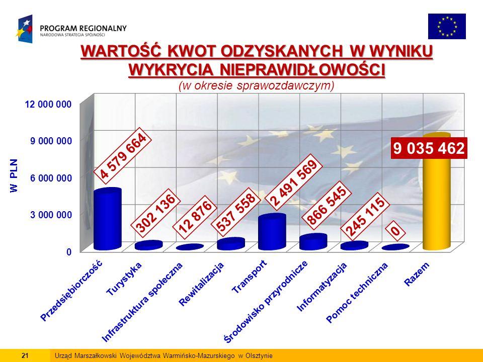21Urząd Marszałkowski Województwa Warmińsko-Mazurskiego w Olsztynie