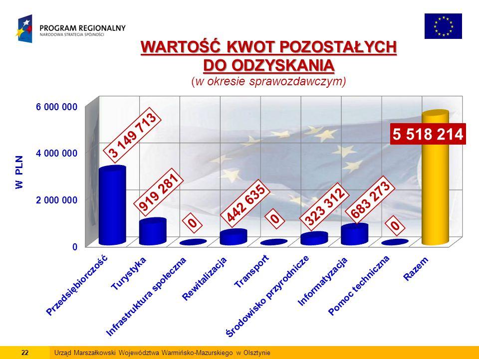 22Urząd Marszałkowski Województwa Warmińsko-Mazurskiego w Olsztynie