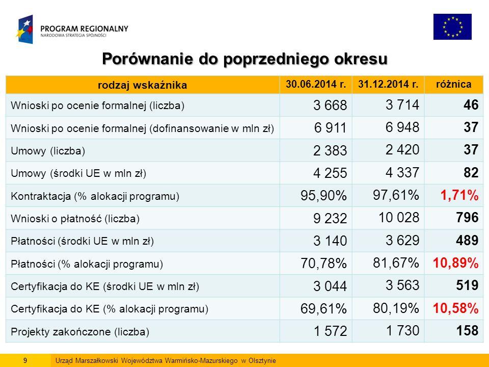 9 Porównanie do poprzedniego okresu rodzaj wskaźnika 30.06.2014 r.31.12.2014 r.różnica Wnioski po ocenie formalnej (liczba) 3 668 3 71446 Wnioski po ocenie formalnej (dofinansowanie w mln zł) 6 911 6 94837 Umowy (liczba) 2 383 2 42037 Umowy (środki UE w mln zł) 4 255 4 33782 Kontraktacja (% alokacji programu) 95,90% 97,61%1,71% Wnioski o płatność (liczba) 9 232 10 028796 Płatności (środki UE w mln zł) 3 140 3 629489 Płatności (% alokacji programu) 70,78% 81,67%10,89% Certyfikacja do KE (środki UE w mln zł) 3 044 3 563519 Certyfikacja do KE (% alokacji programu) 69,61% 80,19%10,58% Projekty zakończone (liczba) 1 572 1 730158