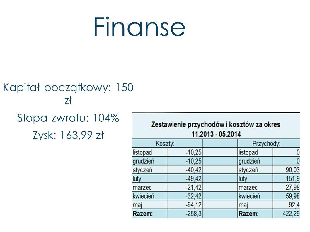Finanse Kapitał początkowy: 150 zł Stopa zwrotu: 104% Zysk: 163,99 zł