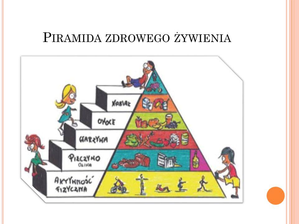 Z ASADY ZDROWEGO ŻYWIENIA DZIECI I MŁODZIEŻY W WIEKU SZKOLNYM Jedz codziennie różne produkty z każdej z grup uwzględnionych w Piramidzie Zdrowego Żywienia Bądź codziennie aktywny fizycznie / ruch korzystnie wpływa na sprawność i prawidłową sylwetkę.