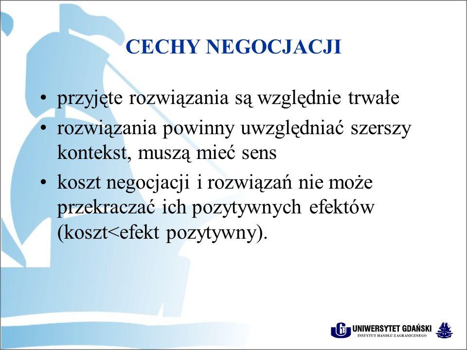 CECHY NEGOCJACJI przyjęte rozwiązania są względnie trwałe rozwiązania powinny uwzględniać szerszy kontekst, muszą mieć sens koszt negocjacji i rozwiązań nie może przekraczać ich pozytywnych efektów (koszt<efekt pozytywny).