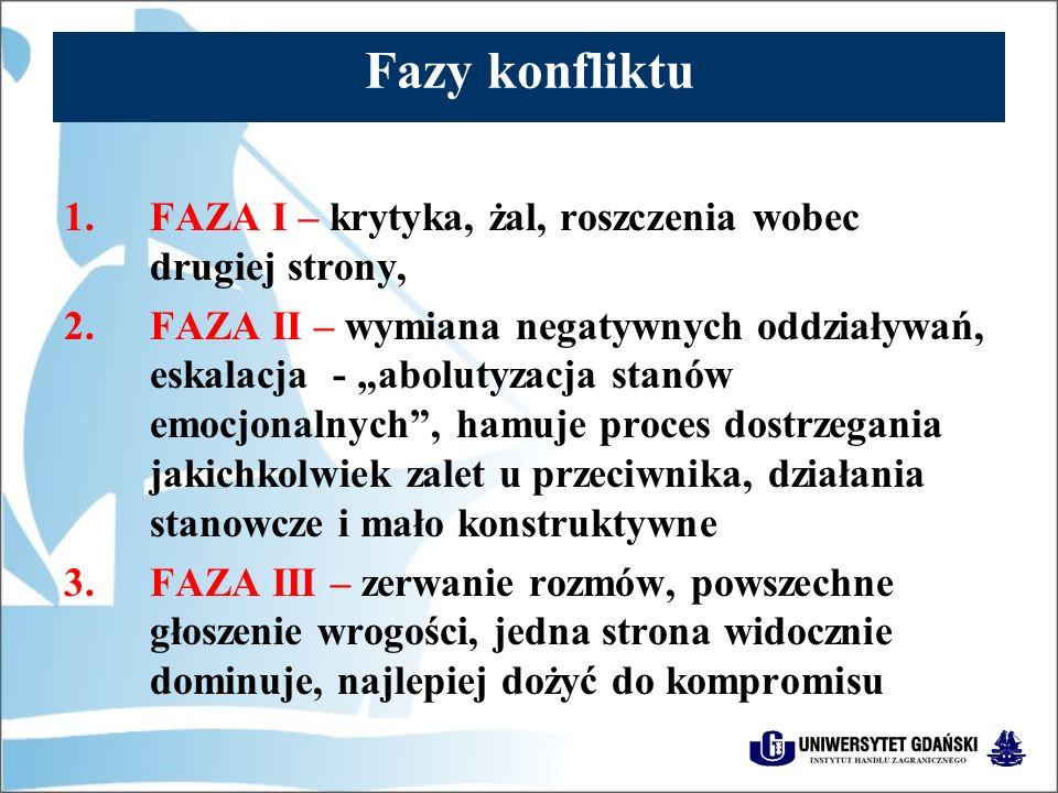 """Fazy konfliktu 1.FAZA I – krytyka, żal, roszczenia wobec drugiej strony, 2.FAZA II – wymiana negatywnych oddziaływań, eskalacja - """"abolutyzacja stanów emocjonalnych , hamuje proces dostrzegania jakichkolwiek zalet u przeciwnika, działania stanowcze i mało konstruktywne 3.FAZA III – zerwanie rozmów, powszechne głoszenie wrogości, jedna strona widocznie dominuje, najlepiej dożyć do kompromisu"""