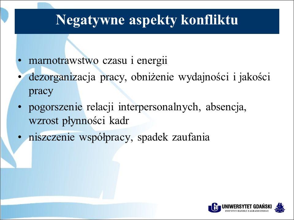 Negatywne aspekty konfliktu marnotrawstwo czasu i energii dezorganizacja pracy, obniżenie wydajności i jakości pracy pogorszenie relacji interpersonalnych, absencja, wzrost płynności kadr niszczenie współpracy, spadek zaufania