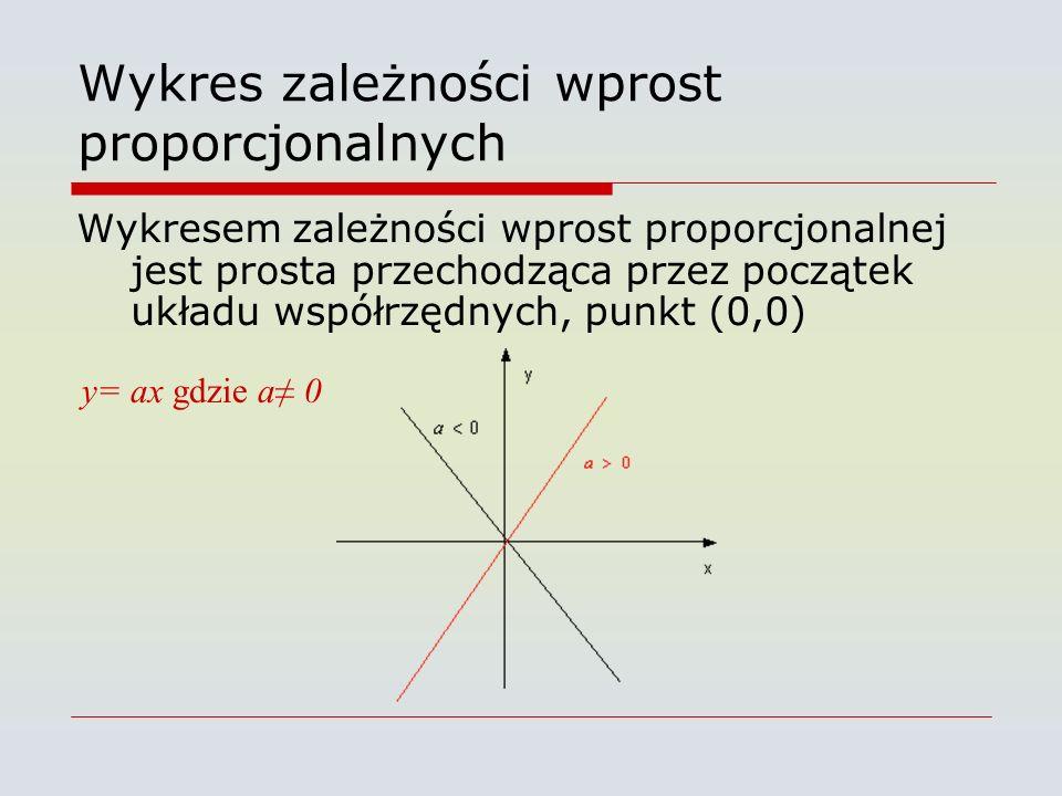 Wykres zależności wprost proporcjonalnych Wykresem zależności wprost proporcjonalnej jest prosta przechodząca przez początek układu współrzędnych, punkt (0,0) y= ax gdzie a≠ 0