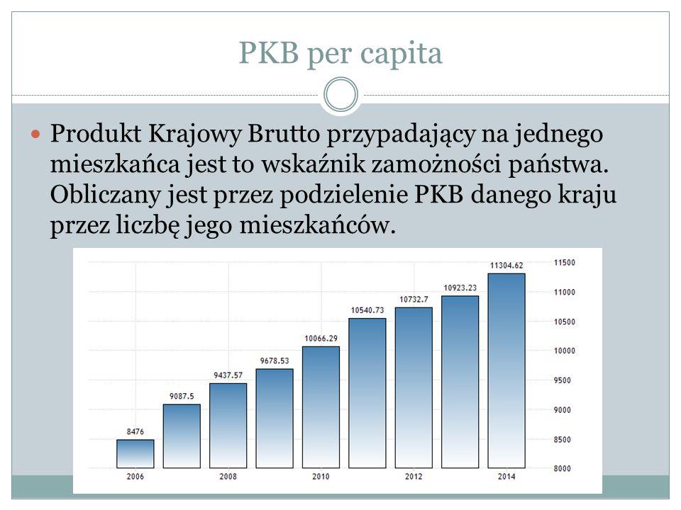 PKB per capita Produkt Krajowy Brutto przypadający na jednego mieszkańca jest to wskaźnik zamożności państwa.