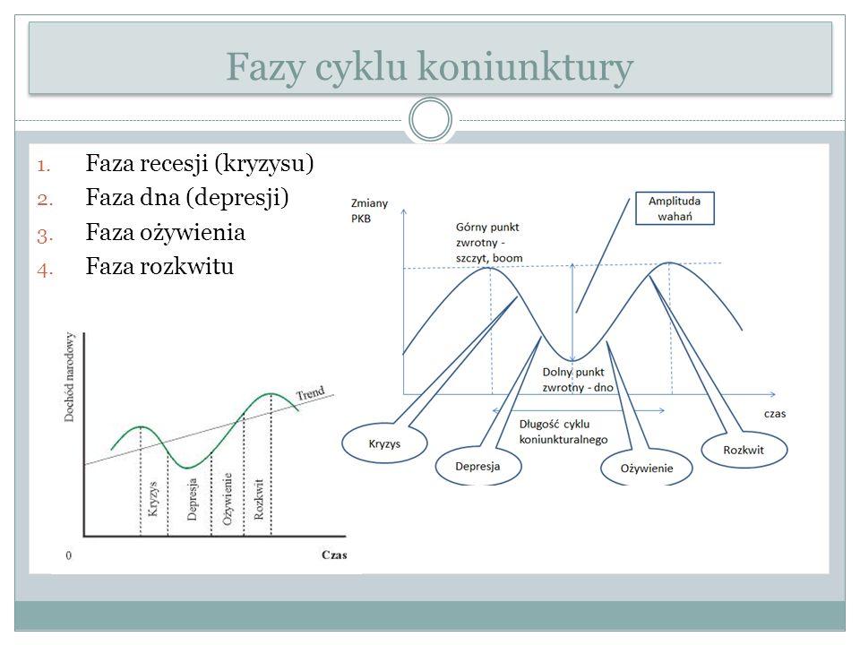 Fazy cyklu koniunktury 1. Faza recesji (kryzysu) 2.