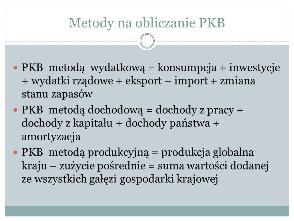Metody na obliczanie PKB PKB metodą wydatkową = konsumpcja + inwestycje + wydatki rządowe + eksport – import + zmiana stanu zapasów PKB metodą dochodową = dochody z pracy + dochody z kapitału + dochody państwa + amortyzacja PKB metodą produkcyjną = produkcja globalna kraju – zużycie pośrednie = suma wartości dodanej ze wszystkich gałęzi gospodarki krajowej